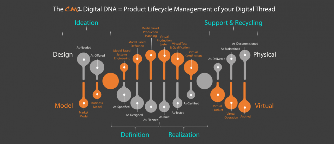 CM2 Digital DNA