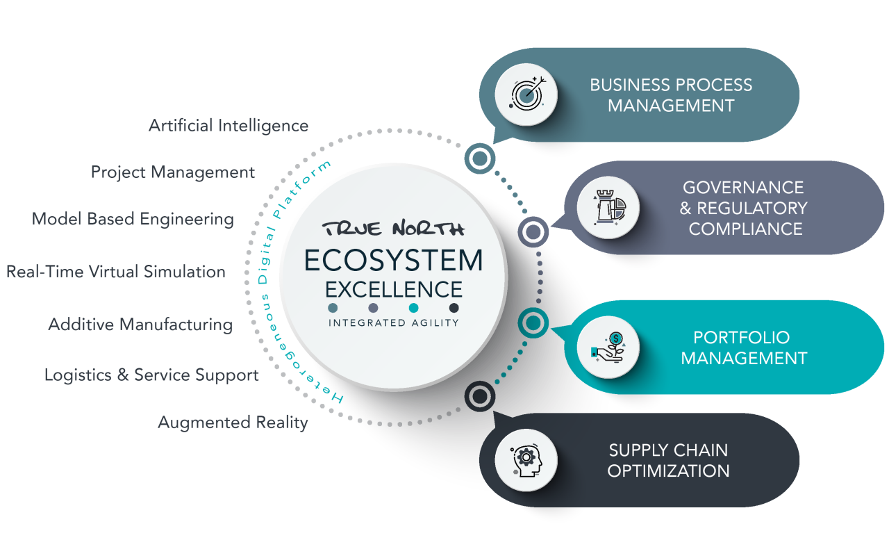 Ecosystem Excellence