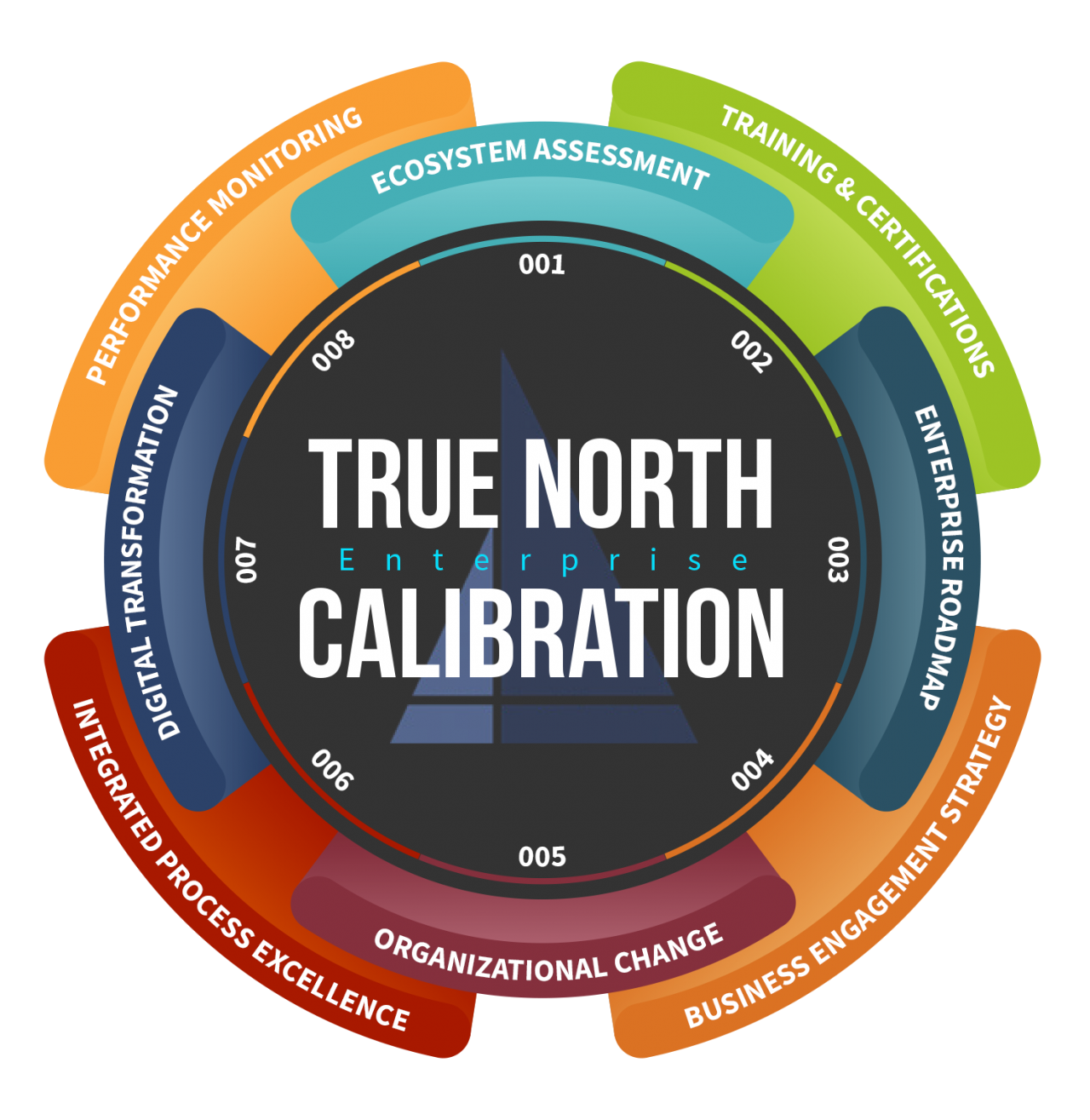 IpX True North Services Model