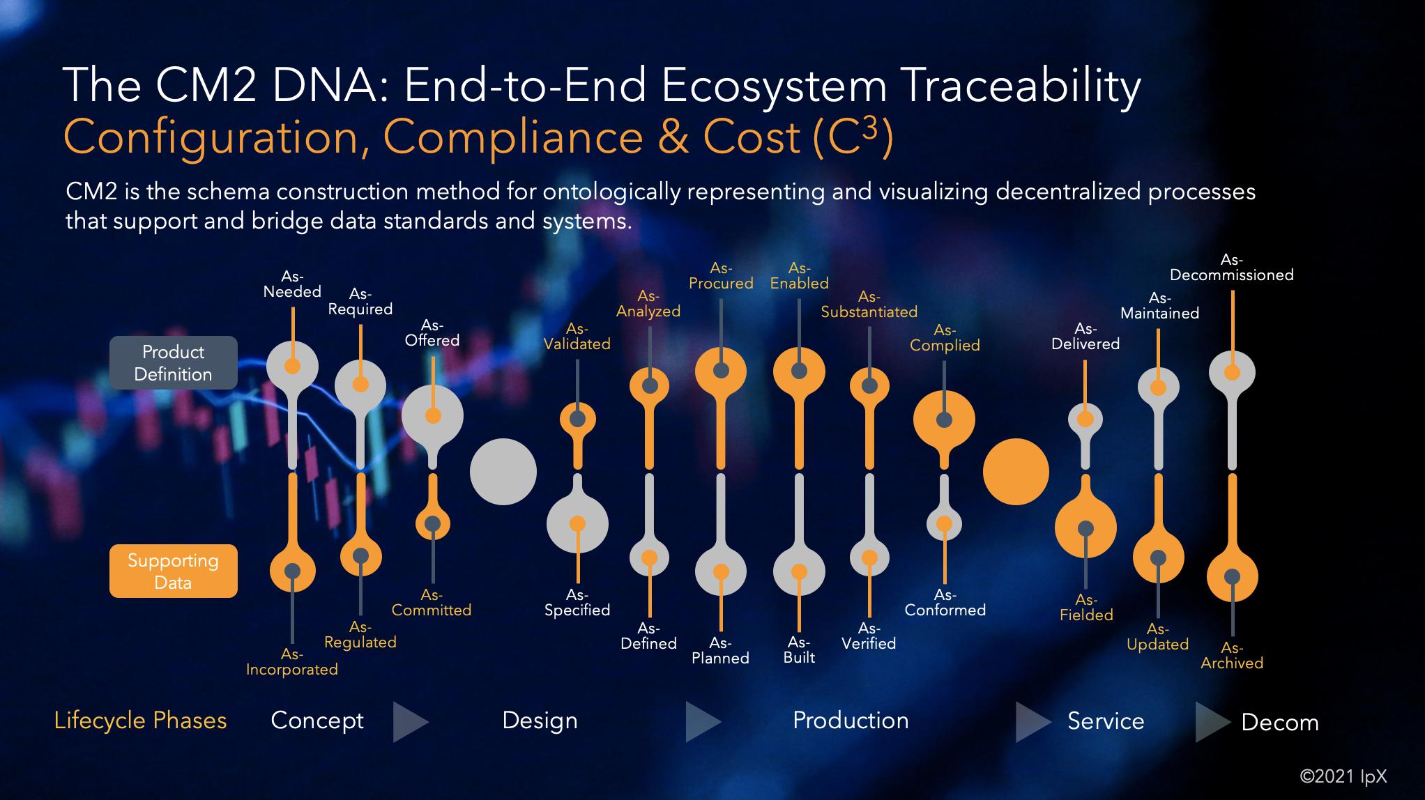CM2 Digital DNA, Ecosystem Transformation