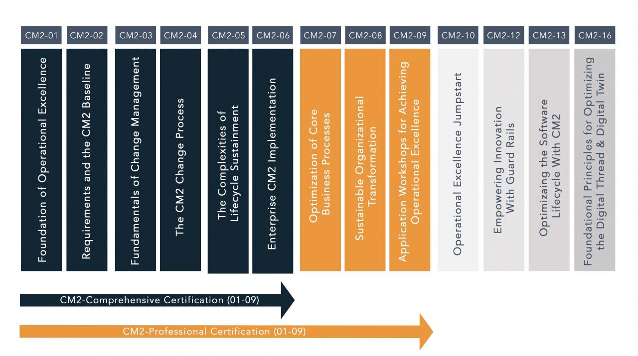 CM2 Configuration Management Course Titles